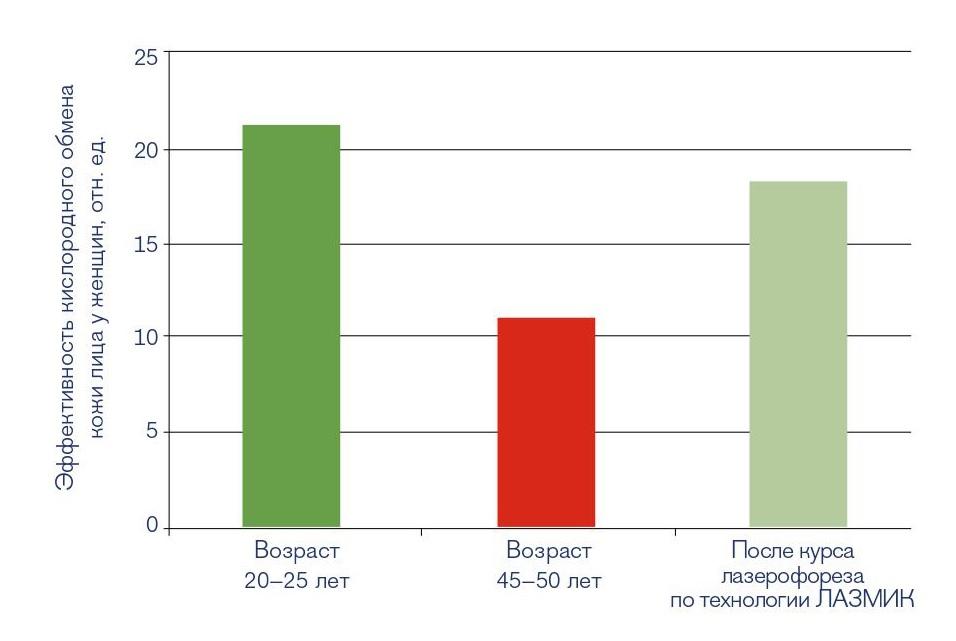 Эффекты лазерной биоревитализации по технологии ЛАЗМИК